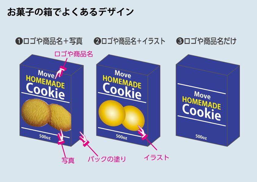 お菓子の箱のデザイン