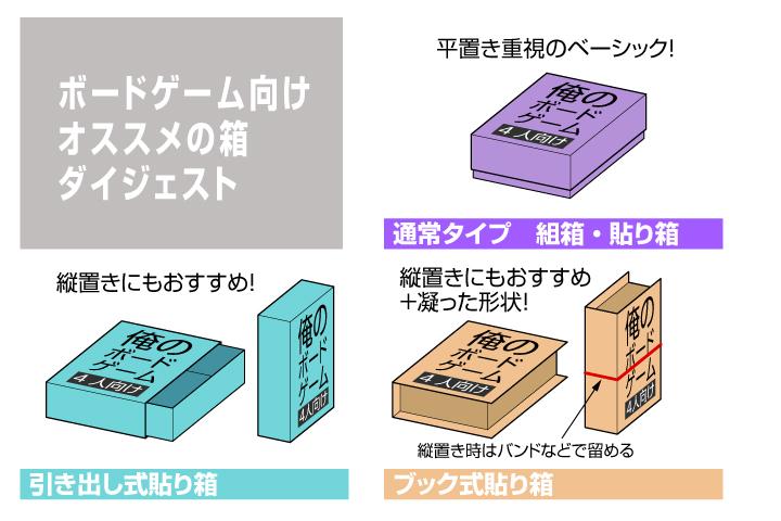 ボードゲーム向けの箱ダイジェスト